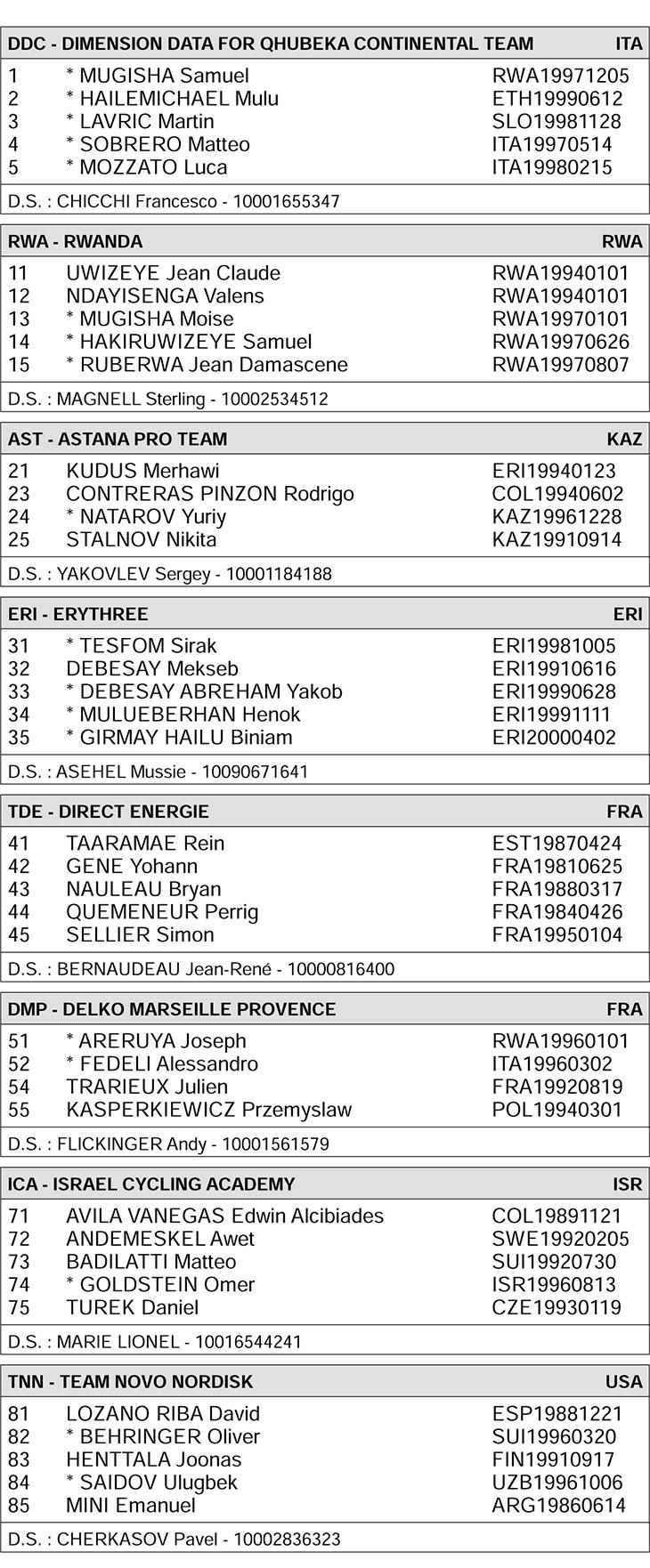 Start List - Tour du Rwanda