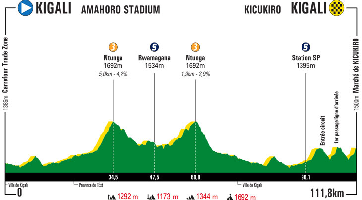 UCI Africa Tour - Page 3 Tour-du-rwanda-2019-stage-1-profile