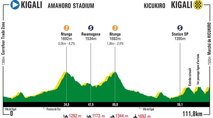 Parcours des courses - Page 8 Tour-du-rwanda-2019-stage-1-profile