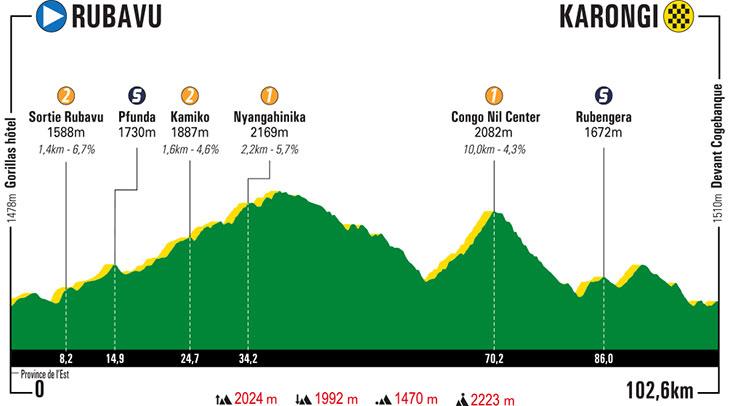 Parcours des courses - Page 8 Tour-du-rwanda-2019-stage-4-profile