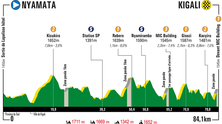UCI Africa Tour - Page 3 Tour-du-rwanda-2019-stage-7-profile